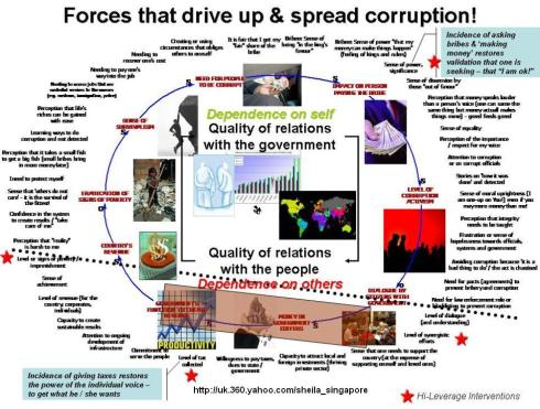 societal corruption Corruption and economic development   addressing the mix of factors in the state and in society that give rise to both corruption and weak social and economic.